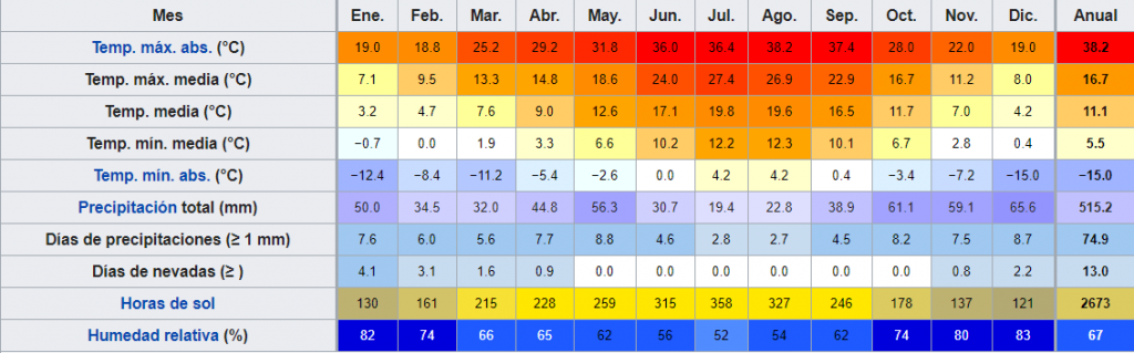 Tabla climática de León