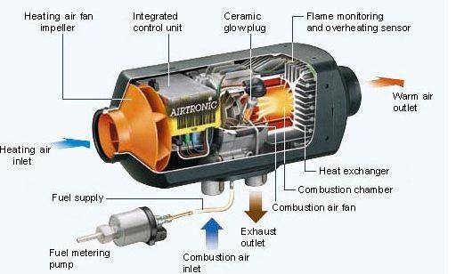 Funcionamiento básico de una calefacción estacionaria
