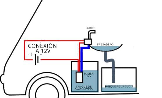 Diagrama para un sistema de agua en una camper