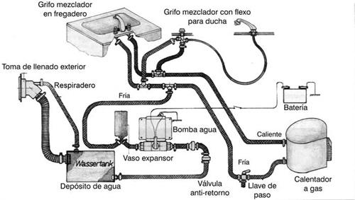 Instalación circuito de agua en una Camper (con agua caliente)