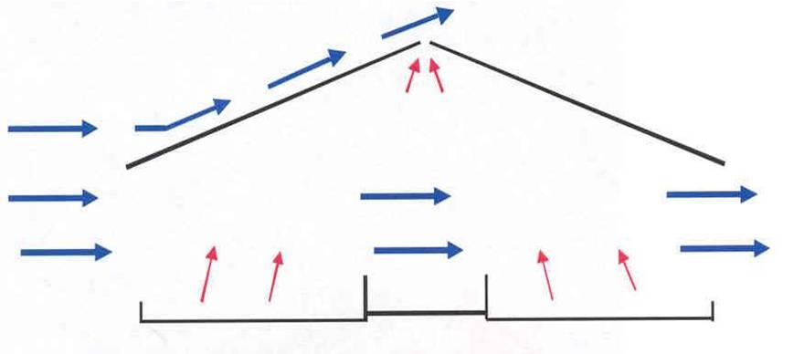 El aire entre por los laterales, o ventanas, y tiende a salir por la parte superior (claraboya)
