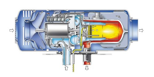 Diagrama de funcionamiento de la calefacción estacionaria