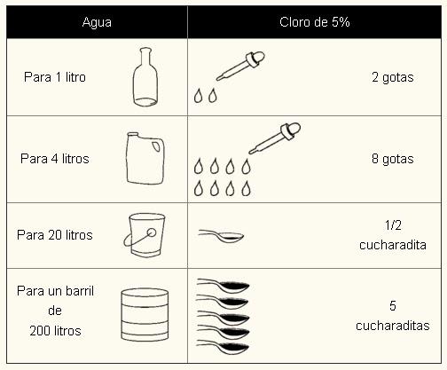 Cantidades recomendadas de cloro para purificar el agua