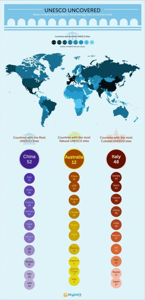 Países con más lugares UNESCO