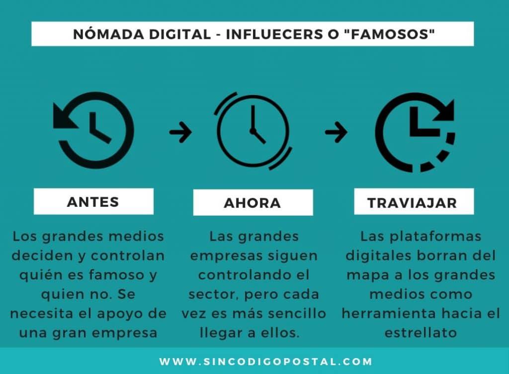 "Ser un influencer o ""famosillo"" ahora es más sencillo gracias a Internet"