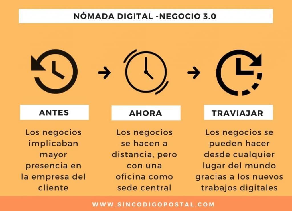 Nómada digital, trabajo digital