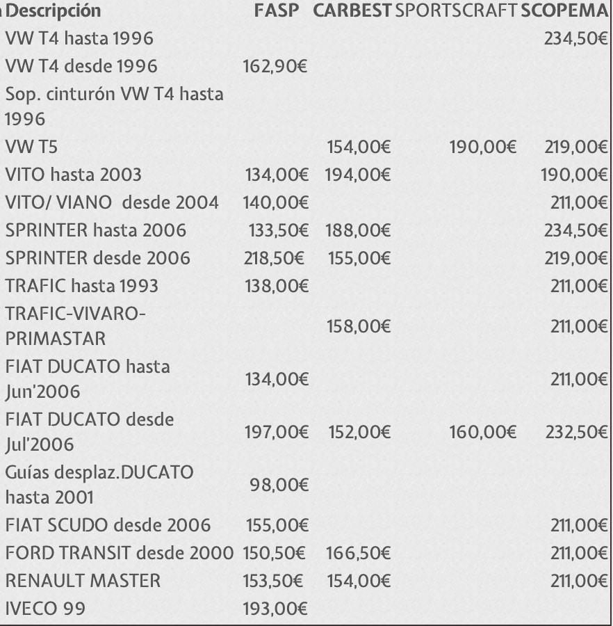 Tabla orientativa de modelos y precios de bases giratorias